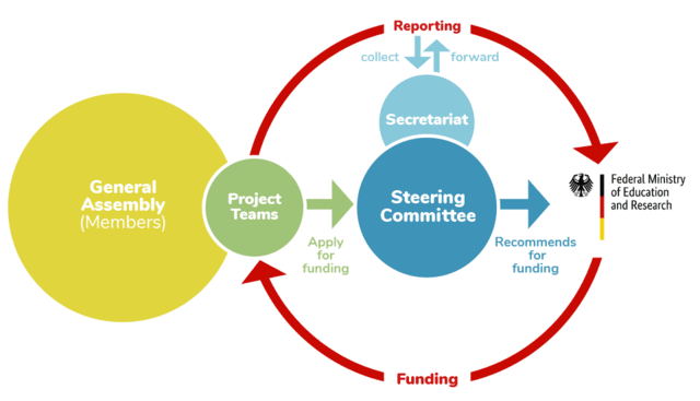 Visualization of the process for research projects